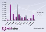 Interactiunea cu brandul este mai puternica pe Facebook decat pe Twitter – dovedit!