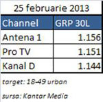 Kanal D, umar la umar cu ProTv si Antena 1