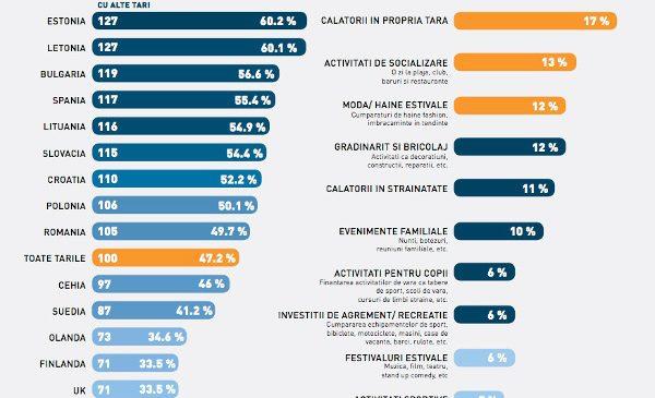 Barometrul European de vara Ferratum Grup™ compara cheltuielile pentru vacanta in 17 tari europene