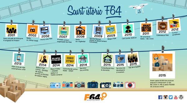 F64 infographic