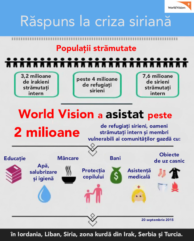 World Vision Romania infographic Siria