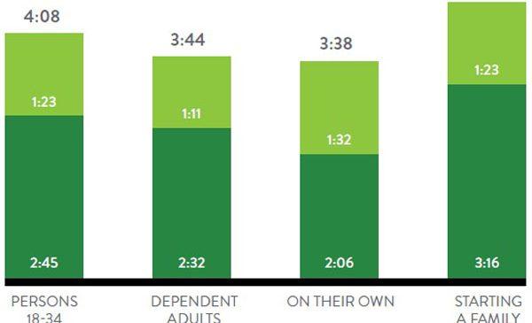 Generaţia tinerilor cu vârste cuprinse între 18 şi 34 de ani iubeşte emisiunile de la televizor