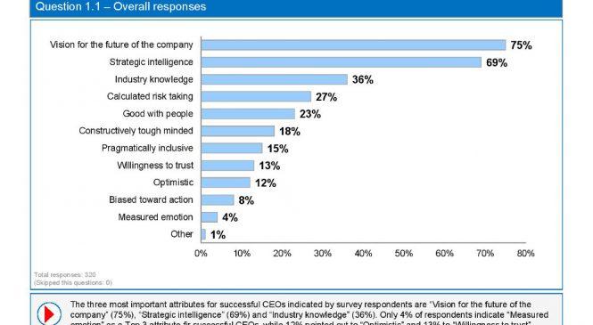 Studiu EY: 53% dintre liderii companiilor din România sunt prezenţi pe reţele de socializare, iar cei mai mulţi preferă platforma LinkedIN