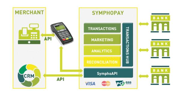 GECAD Group investește 550.000 euro în dezvoltarea platformei SymphoPay