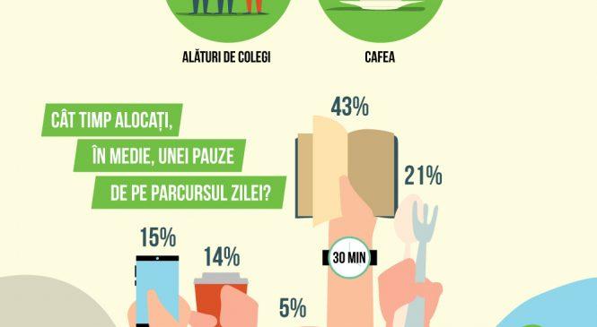 75% dintre români îşi doresc mai multe momente de pauză pe parcursul zilei