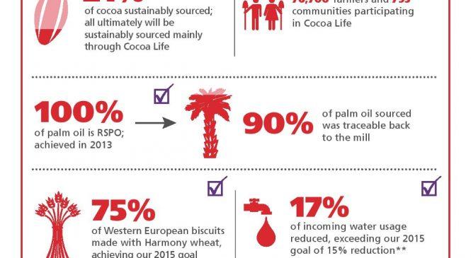 Mondelēz International raportează progrese importante în îndeplinirea obiectivelor Call For Well-being