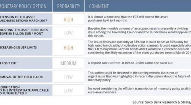 BCE: nicio surpriză