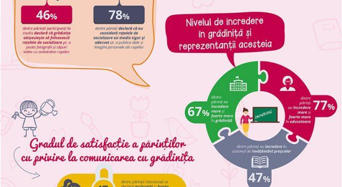 Kinderpedia și iVox: O treime dintre părinți folosesc zilnic calculatorul sau smartphone-ul pentru a afla informații de la grădiniță