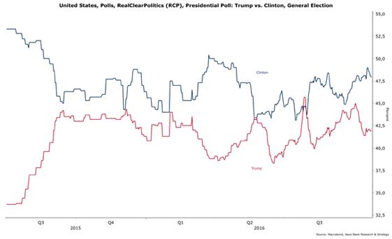 Alegeri SUA: Europa nu e pregătită pentru viitorul președinte american