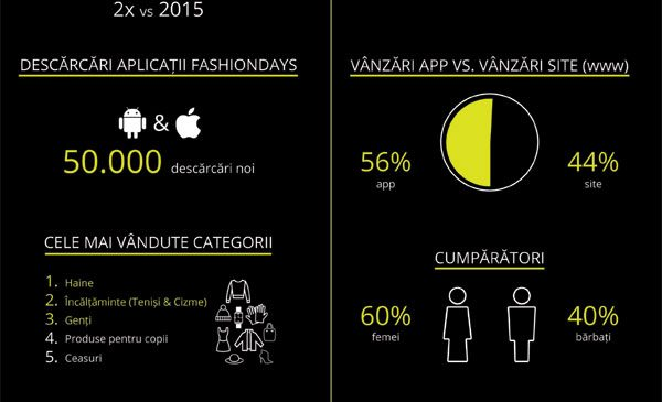 Fashion Days Black Friday 2016: clienții români au comandat într-o singură zi produse în valoare de 17 milioane de lei