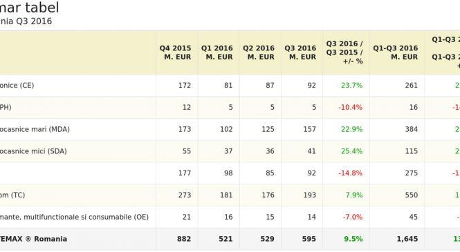 Creștere puternică pentru mai multe sectoare în cadrul pieței bunurilor de folosință îndelungată din România