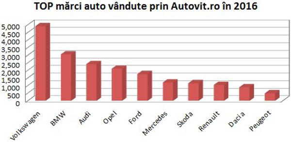 ANALIZĂ: Care au fost cele mai vândute mașini pe Autovit.ro în 2016