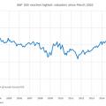 Creșterea S&P 500