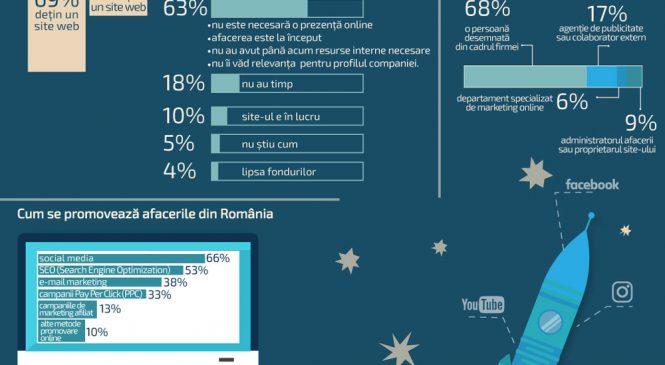 Studiu Smart Bill și Canopy: O treime dintre companiile mici și mijlocii nu au o prezență online