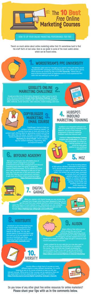 Cele mai bune 10 cursuri de marketing online gratuite