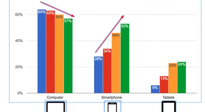 Obiceiurile de navigare online în 2016: Rolul sporit al dispozitivelor mobile