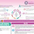 infografic Coalitia pentru Sanatatea Femeii