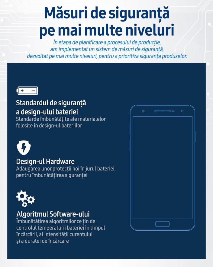 Samsung Galaxy Note7 - masuri siguranta