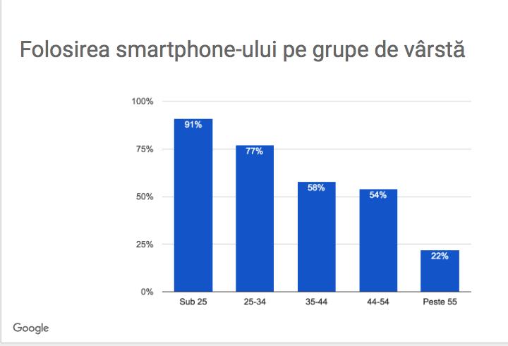 smartphone grupe varsta