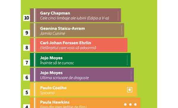 Ce cărți au cumpărat românii în ianuarie 2017