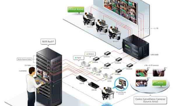 Soluţii ELKO dedicate sistemelor de supraveghere pentru cazinouri