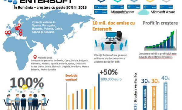 Entersoft România a crescut în 2016 cu peste 50%