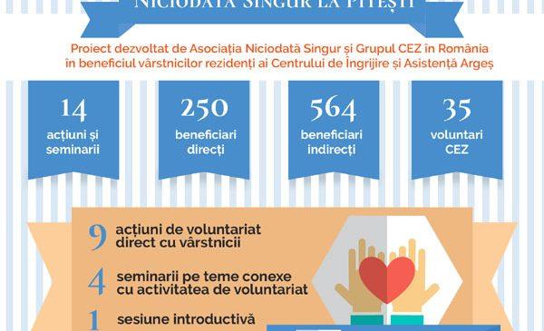 Asociația Niciodată Singur și Grupul CEZ în România, de 9 luni în sprijinul vârstnicilor din Județul Argeș