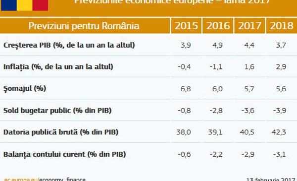 România: creștere robustă, susținută de relaxarea fiscală
