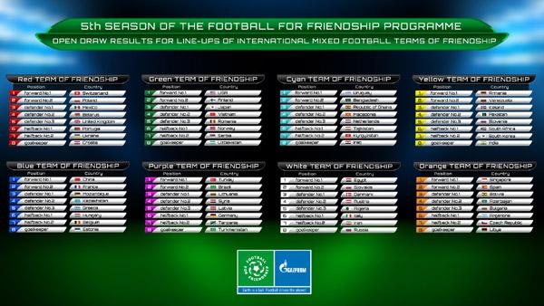 """Începe cel de-al cincilea sezon al proiectului internaţional pentru copii """"Fotbal pentru prietenie"""", organizat de Gazprom"""