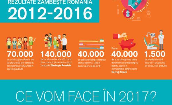 GSK Consumer Healthcare continuă demersurile de îmbunătățire a sănătății orale în România, lansând cea de-a șasea ediție a campaniei Zâmbește România