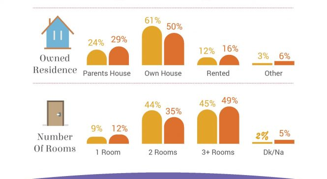 Consumul de conţinut media în rândul mamelor din România