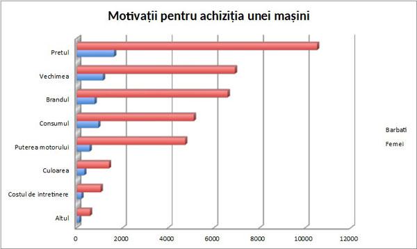 Studiu Autovit.ro: Femeile vor mașini mici, de oraș, iar bărbații caută mașini de familie