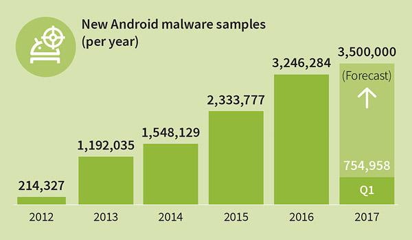350 de noi aplicații malware de Android pe oră
