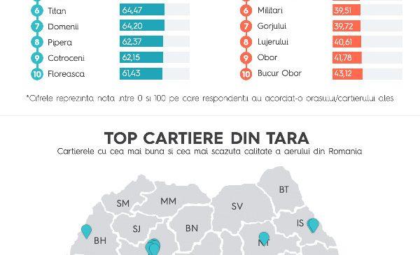 Ploiești, orașul cu cea mai scăzută calitate a aerului din România