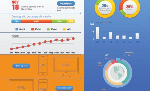 Un sfert dintre românii care solicită servicii de reparaţii pentru produse tech şi lifestyle sunt femei