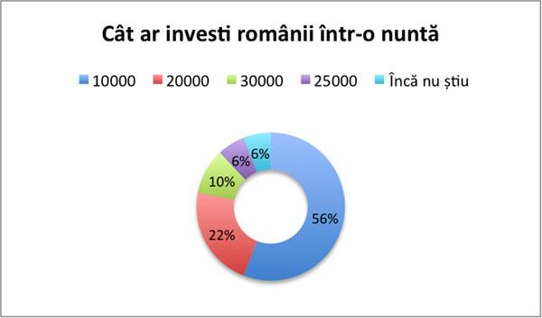 Studiu OLX: 10.000 de euro, bugetul românilor pentru organizarea unei nunți