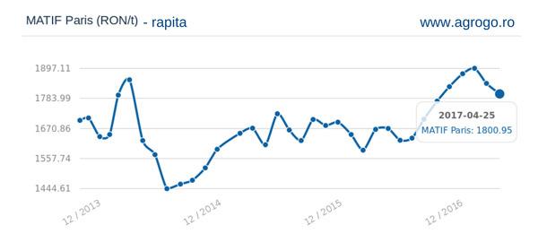 Analiză bursa cerealelor AgroGo: Rapița, vedetă și în anul 2017?