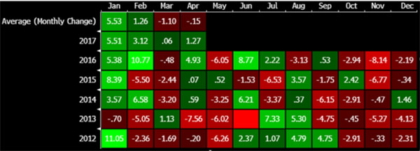 Analiză săptămânală mărfuri – aurul și petrolul, susținute în ciuda unei săptămâni agitate