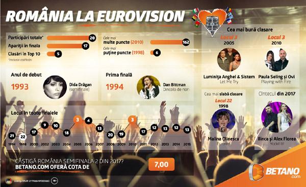 betano-infografic-eurovision2017