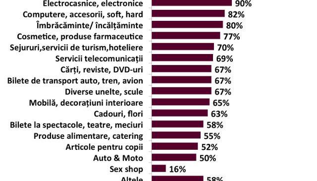 Studiu GPeC: ce preferințe au românii în materie de cumpărături online