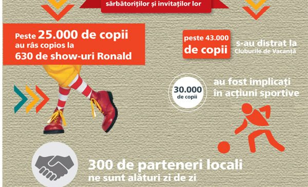 Premier Capital, partenerul pentru dezvoltare al McDonald's în România, a depășit 200 de milioane de euro cifră de afaceri în 2016