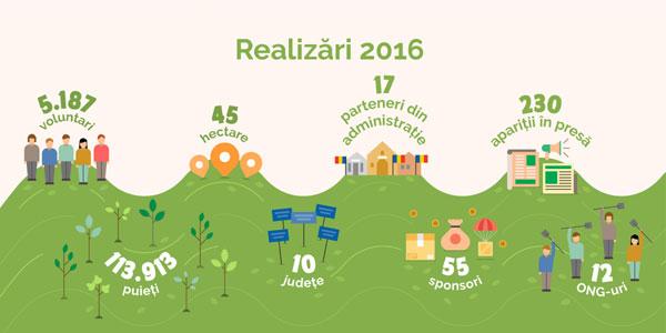 infografic-realizari-2016