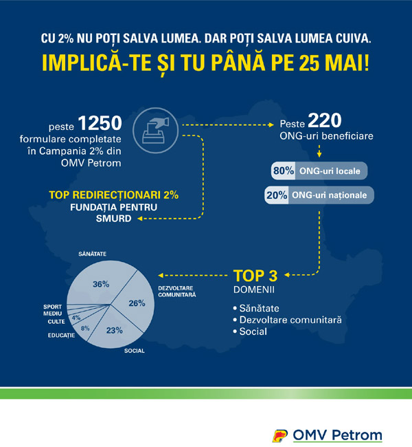 infografic-redirectionare-impozit
