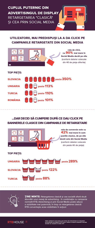infografic-retargetare_rtb-house