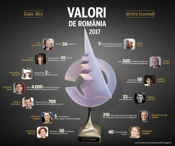 infografic-valori-de-romania