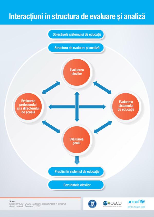 structura-de-evaluare1