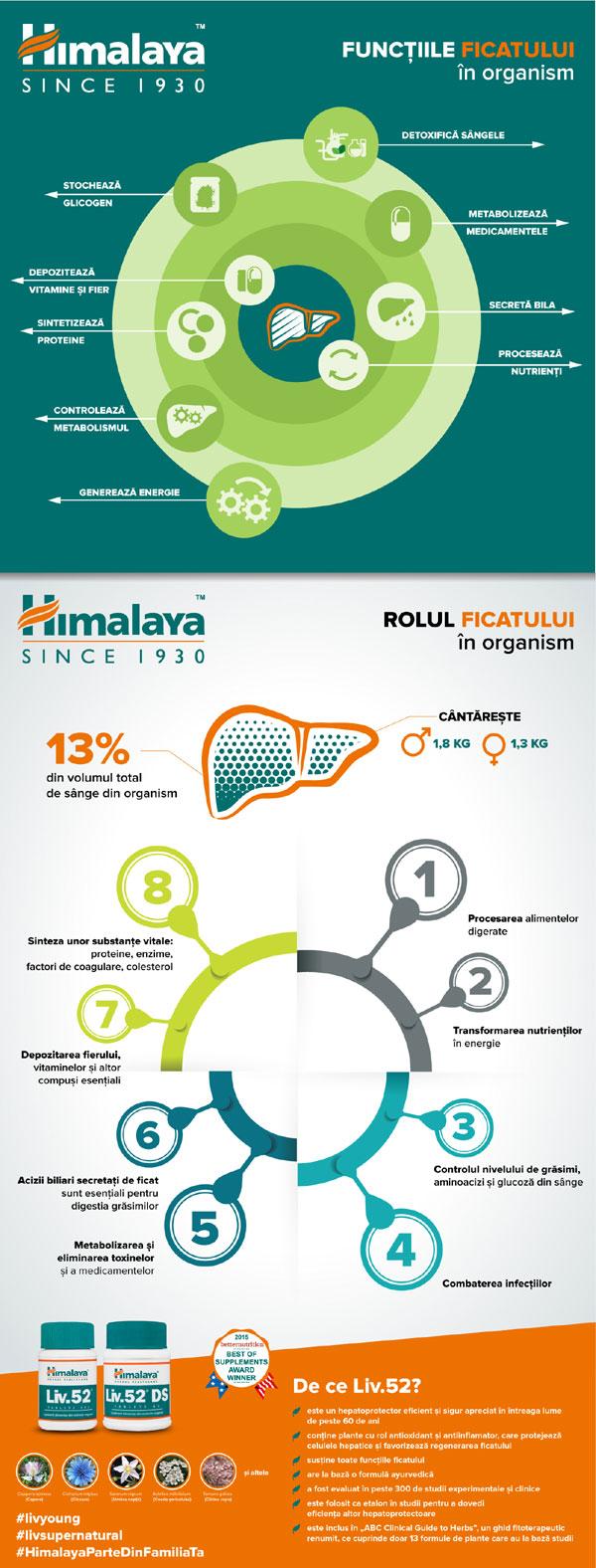 Infografic Himalaya LIV.52