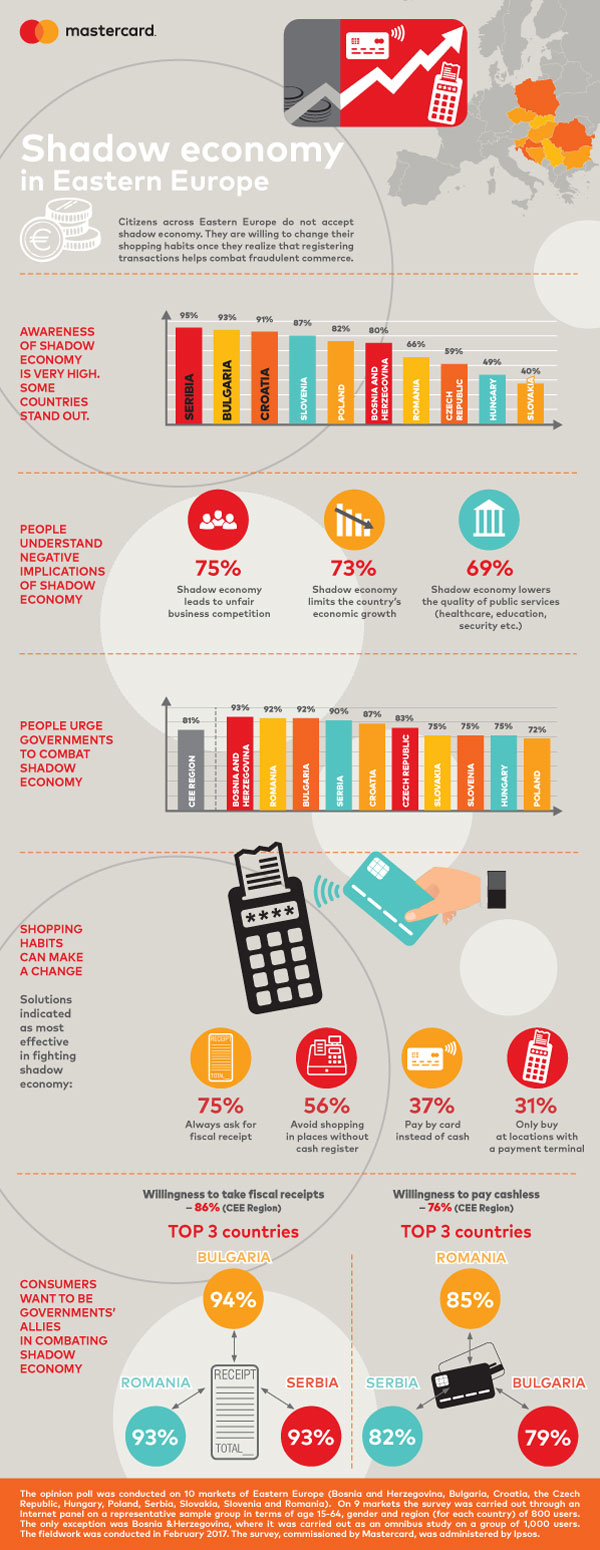 Infografic Shadow economy in Eastern Europe