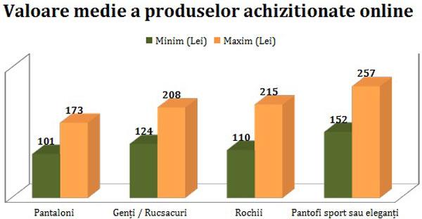 Românii fac cumpărături de pe site-urile de modă și de șase ori pe lună