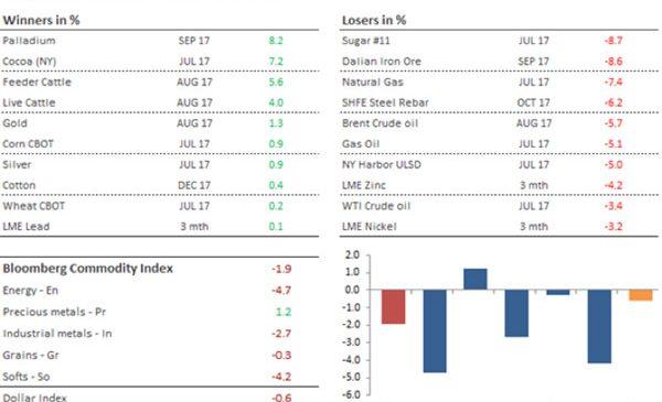 Analiză săptămânală mărfuri – prețurile mărfurilor scad din cauza îngrijorărilor legate de creștere, dar aurul… strălucește
